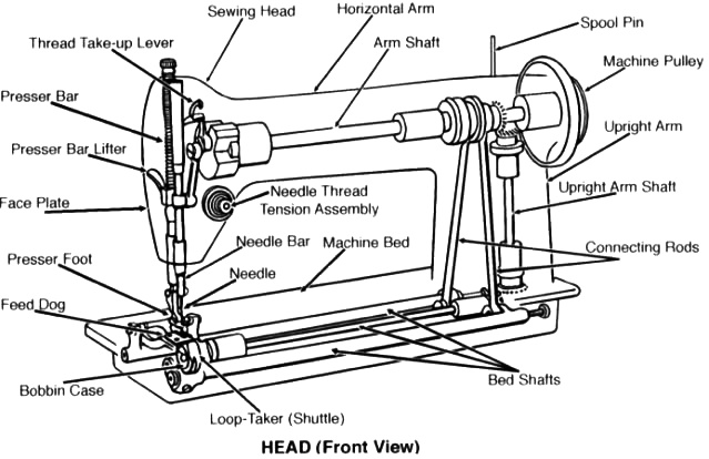The Anatomy of a Sewing Machine